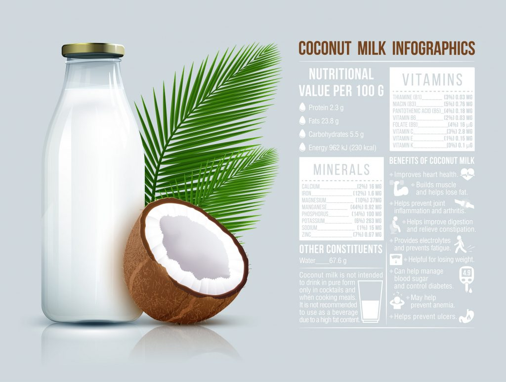 As you can see, coconut products can are nearly in superfoods group!